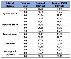 مختصر اطلاعات فشار و مکش در پانل چوبی